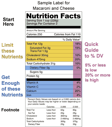 Understanding the Food Nutrition Label