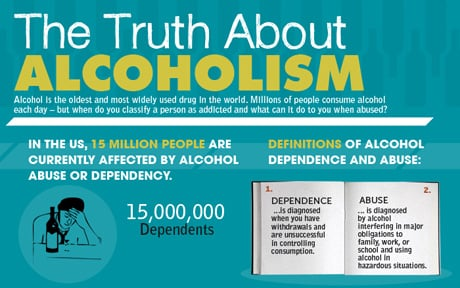 Alcoholism Infographic The Truth About Alcoholism (Infographic)