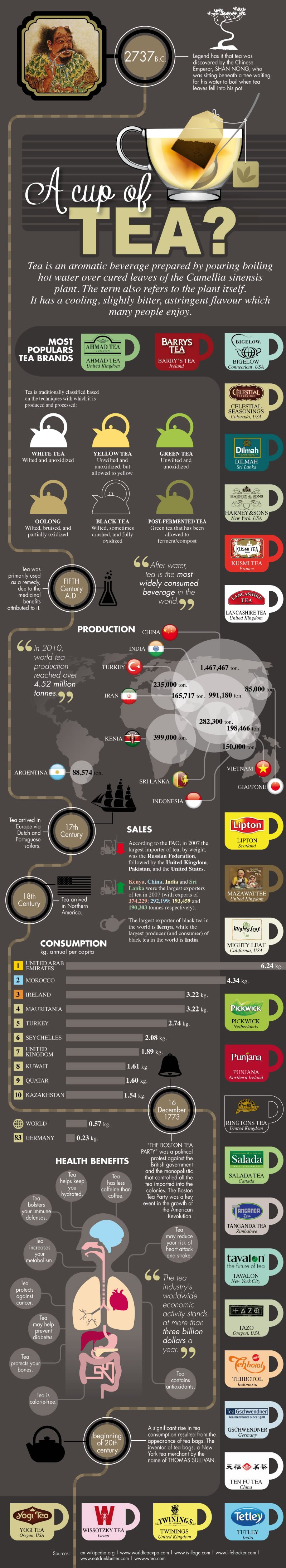 A Cup of Tea Infographic A Cup of Tea? All About Tea (Infographic)