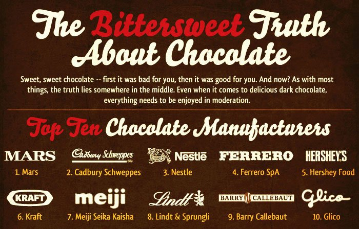 The Bittersweet Truth about Chocolate (Infographic)