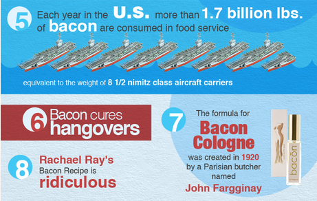 Bacon Infographic Can a Bacon Sandwich Cure a Hangover? Scientists Say Yes