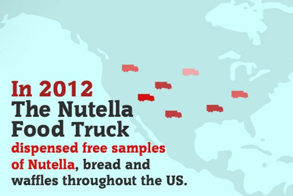 Nutella71 12 Facts About Nutella