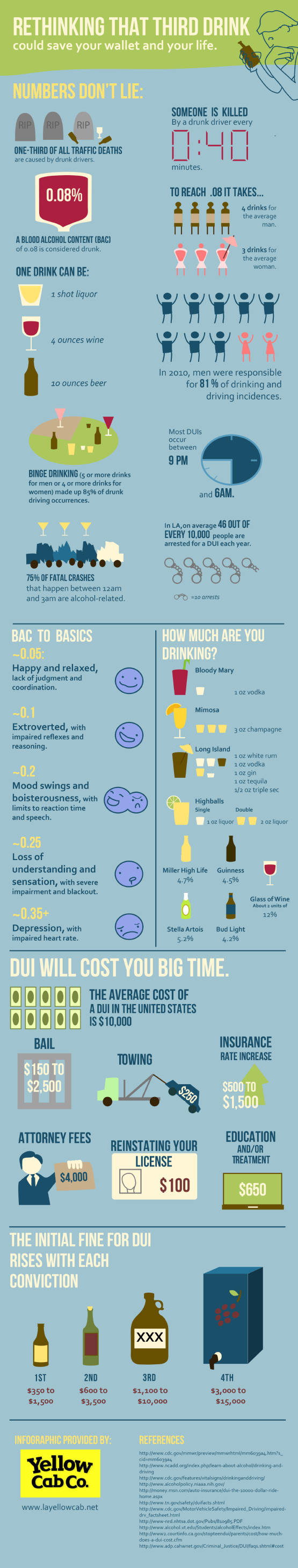 Rethink That Third Drink Infographic Rethink That Third Drink (Infographic)